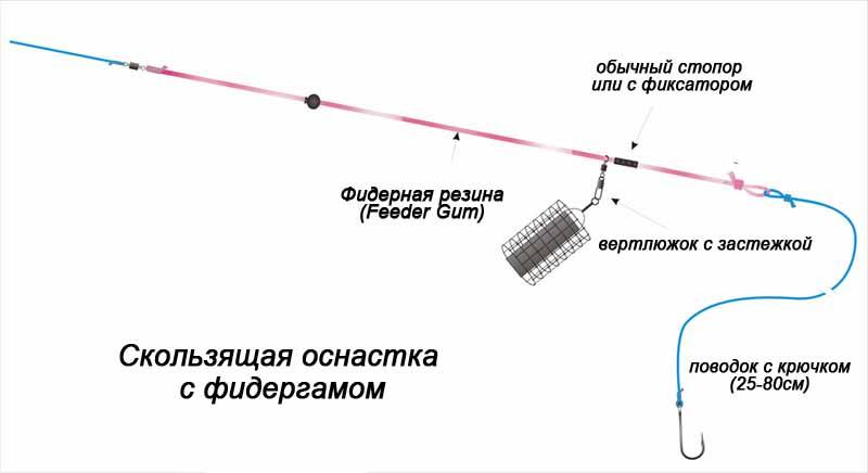 WGS_04 DRENNAN Крючки Wide Gape Specialist 4. EHRD704 ESP Крючки Raptor D7 04.  PG_14 DRENNAN Амортизатор для фидера...